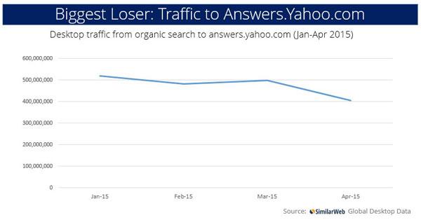 雅虎问答网站流量