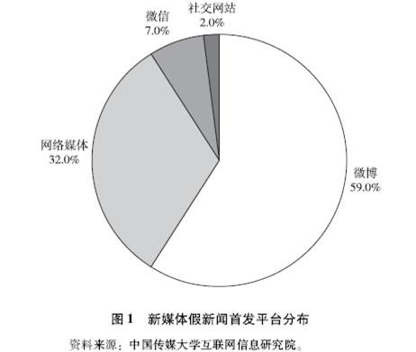 6成假新闻来自微博 周二微信朋友圈谣言多