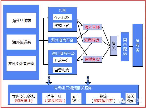 中国进口网购产业链