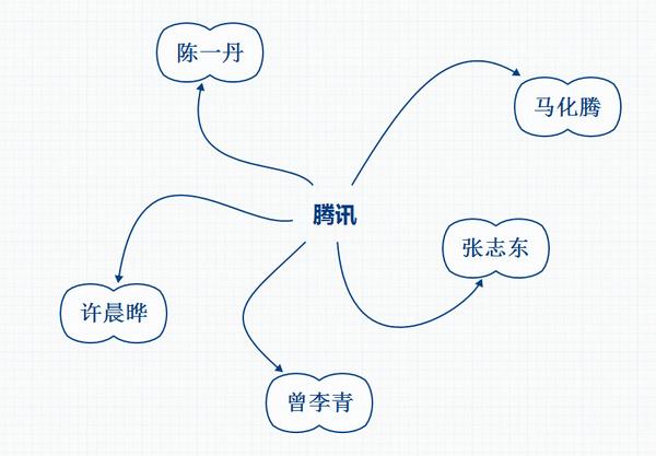 腾讯公司 张小龙 马化腾 腾讯发展史