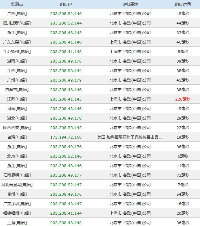 数据显示GoogleMap来自谷歌中国服务器