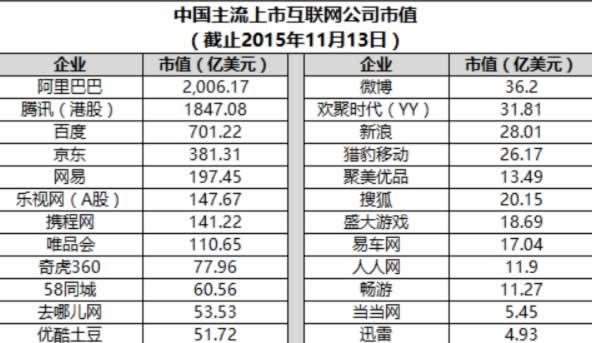中国上市互联网公司市值