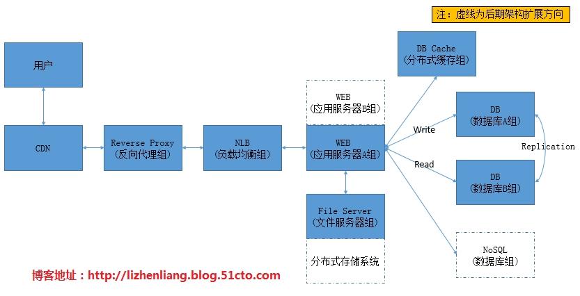 网站架构优化 网站优化 大型网站架构 网站架构分析 网站架构设计