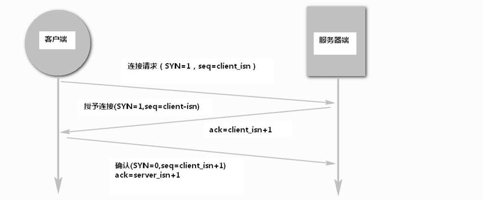 HTTP请求 DNS解析 TCP协议