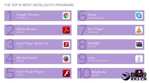 全球安装量最高的PC软件排行帮,你用了几款? IT业界