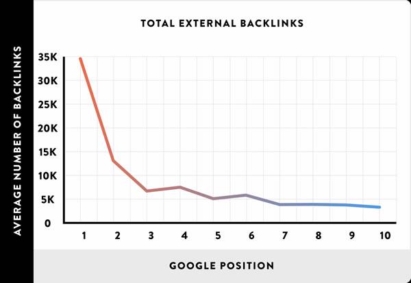 分析了100万个搜索结果,验证了16个SEO优化的核心影响因素 SEO推广 第21张