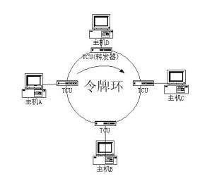 一个动画看懂网络原理之令牌环网的工作原理(网络篇)