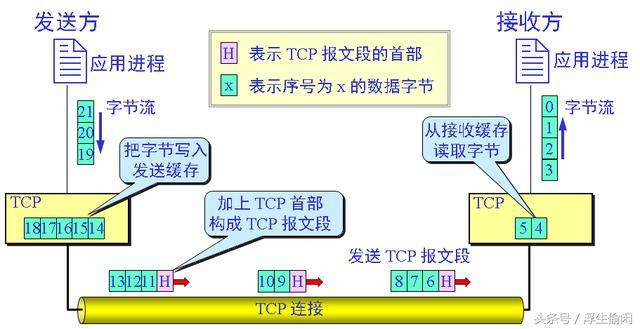 计算机网络之运输层