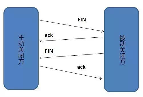 十年架构师教你:如何搞定计算机网络面试