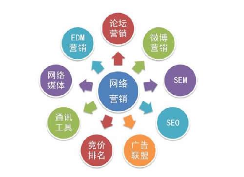 网络推广方式其实只有三种 网络营销 SEO 思考 经验心得 第1张